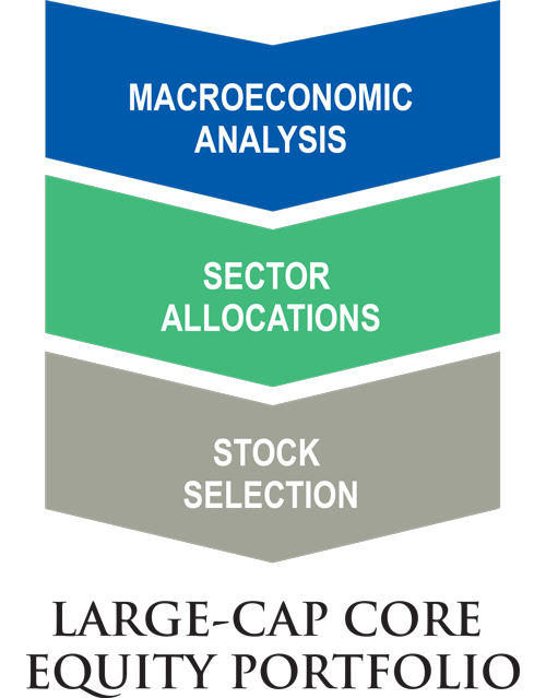 large-cap-core