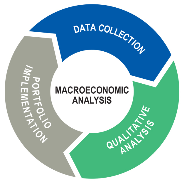 question set on macroeconomic analysis Macroeconomics questions including what is macroeconomics and what macroeconomic is a contribution of this is because the money supply is set by.