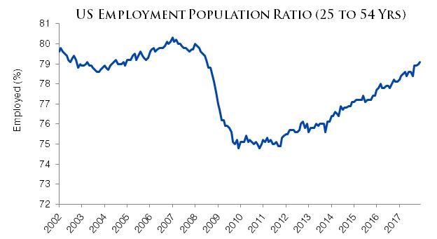 U.S. Employment Situation - Dec 2017