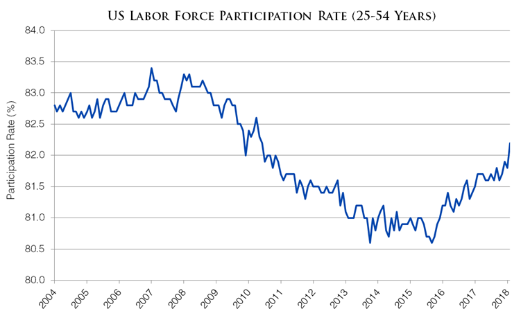 U.S. Employment Situation - February 2018
