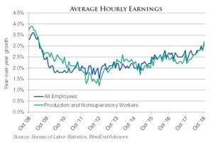 Employment_Avg_Hourly_Earnings_Oct_2018