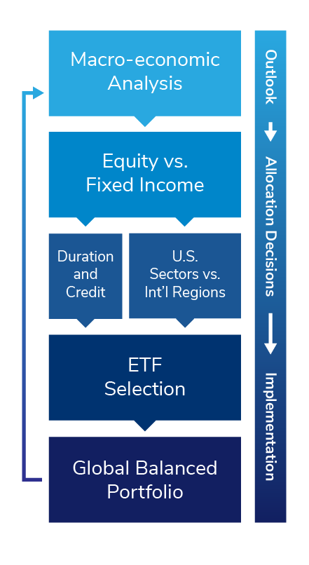 Global Balanced Outlook, Asset Allocation, and Implementation Graphic