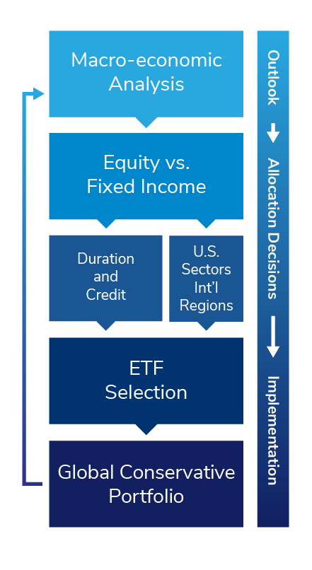 Global Conservative Outlook, Asset Allocation, and Implementation Graphic