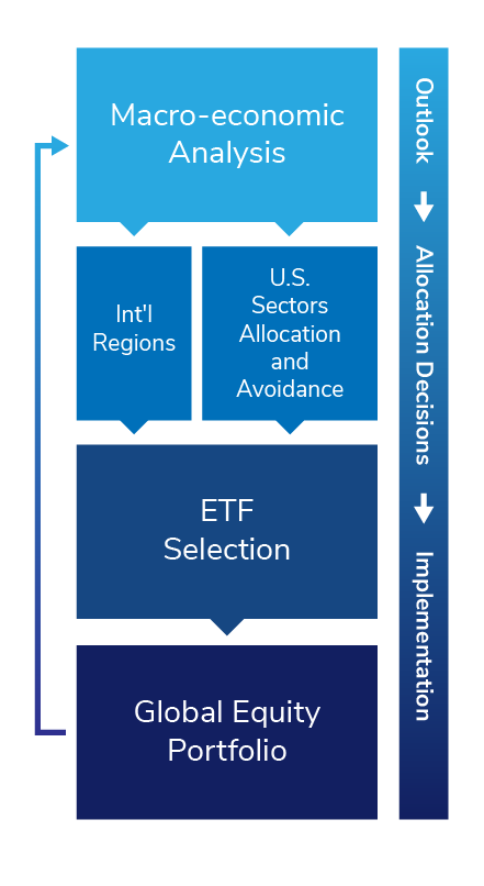 Global Equity Outlook, Asset Allocation, and Implementation Graphic