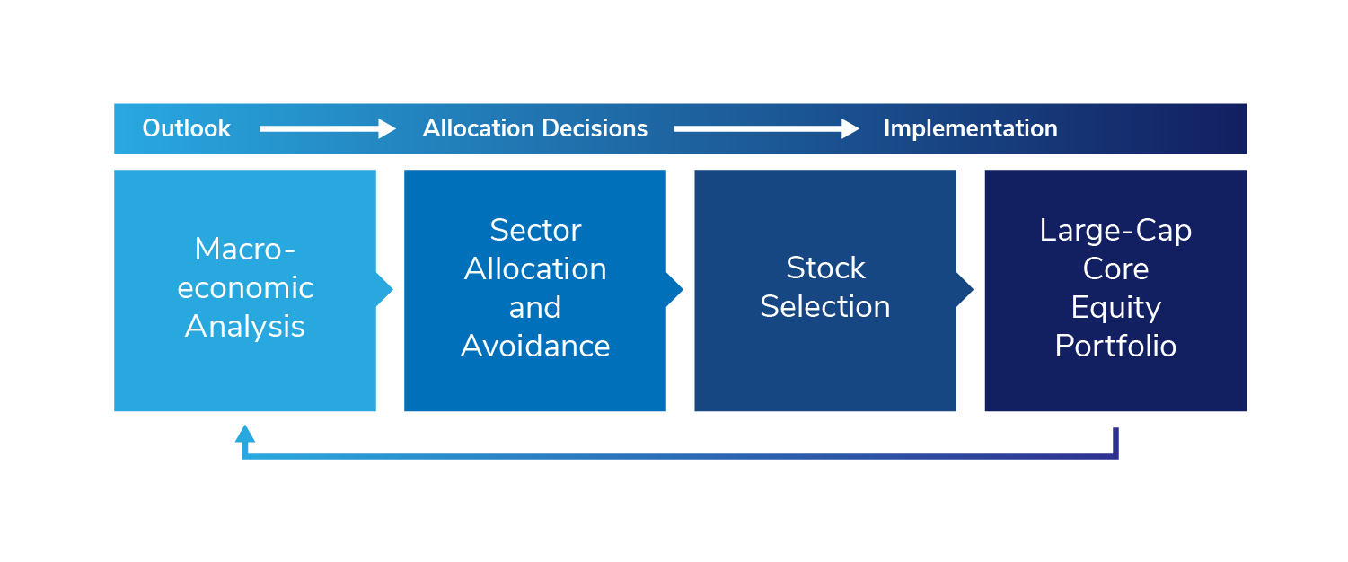 Large-Cap Core Equity Outlook, Asset Allocation, and Implementation Graphic