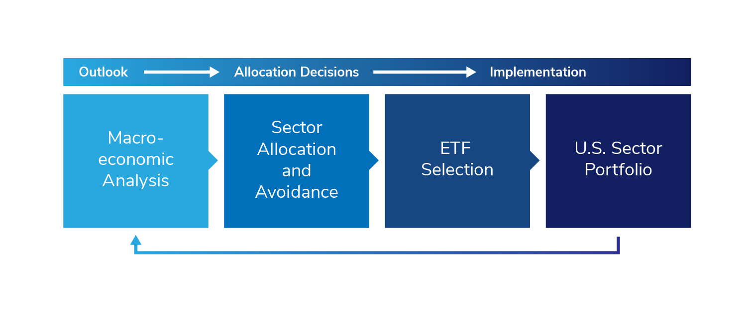U.S. Sector Outlook, Asset Allocation, and Implementation Graphic